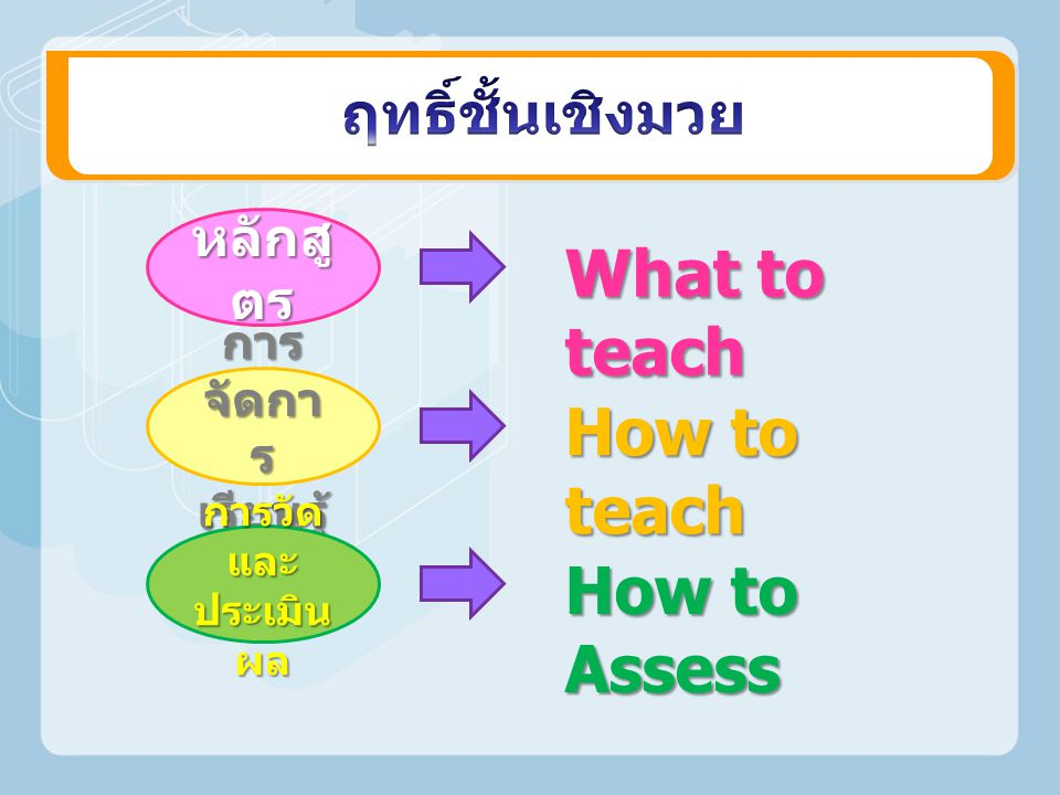 What to teach How to teach How to Assess ฤทธิ์ชั้นเชิงมวย หลักสูตร