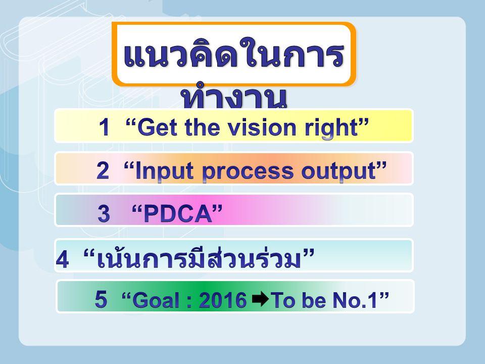 2 Input process output