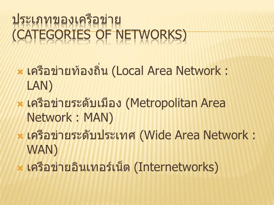 ประเภทของเครือข่าย (categories of Networks)