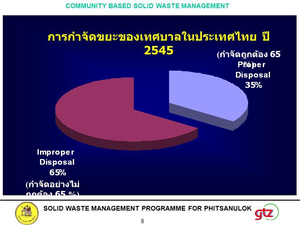 การกำจัดขยะของเทศบาลในประเทศไทย ปี 2545