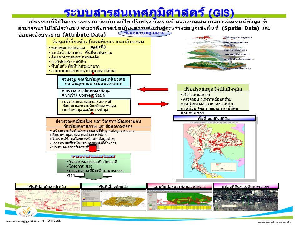 ระบบสารสนเทศภูมิศาสตร์ (GIS)