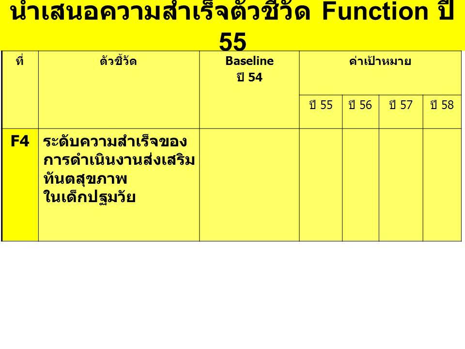 นำเสนอความสำเร็จตัวชี้วัด Function ปี 55