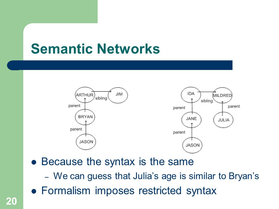 Semantic Networks Because the syntax is the same