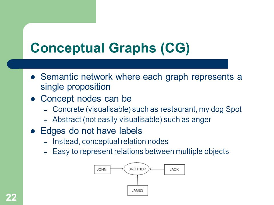Conceptual Graphs (CG)