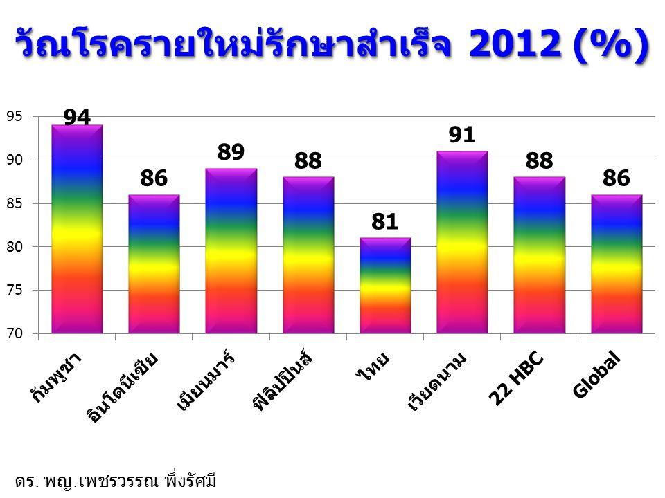 วัณโรครายใหม่รักษาสำเร็จ 2012 (%)