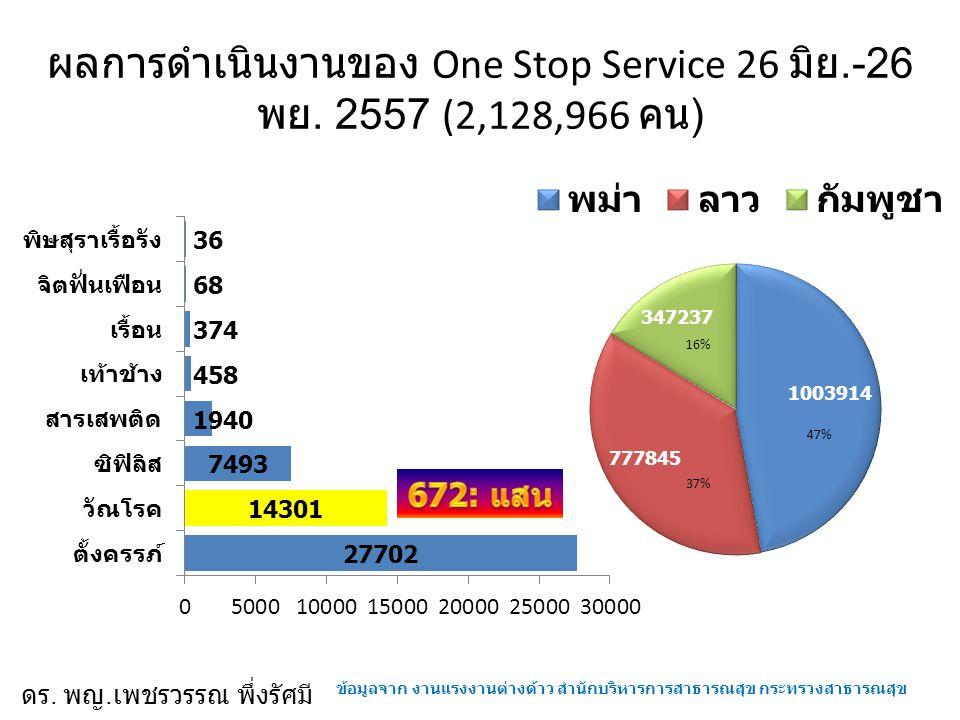 ผลการดำเนินงานของ One Stop Service 26 มิย.-26 พย. 2557 (2,128,966 คน)