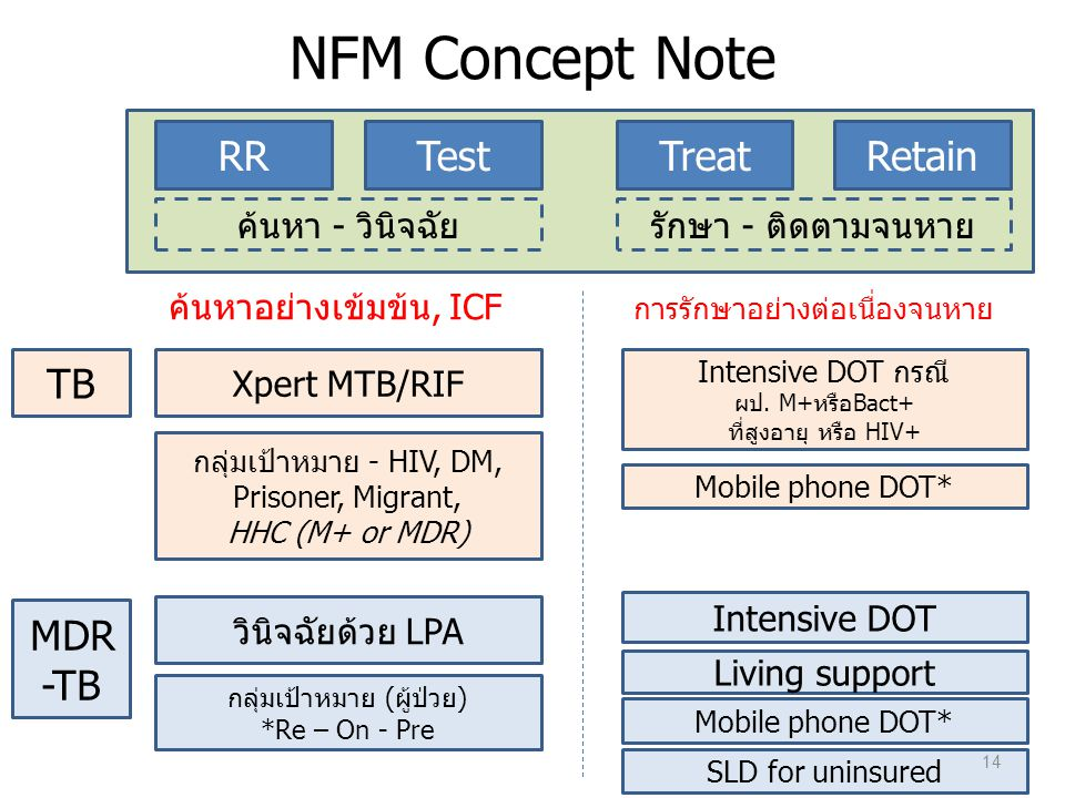 NFM Concept Note RR Test Treat Retain TB MDR-TB ค้นหา - วินิจฉัย