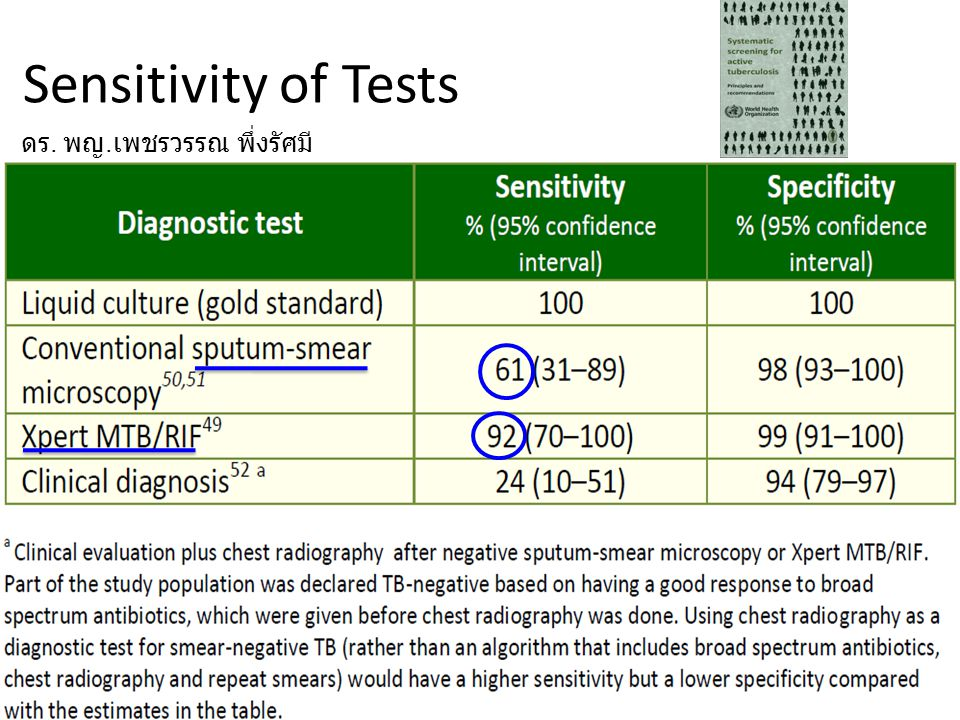 Sensitivity of Tests ดร. พญ.เพชรวรรณ พึ่งรัศมี