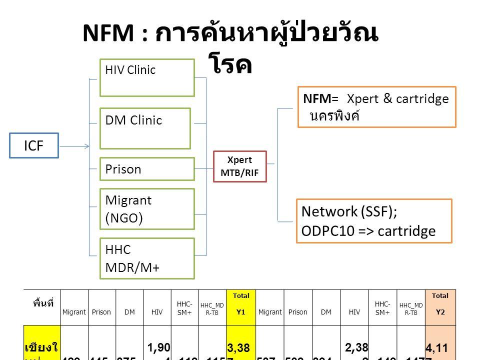 NFM : การค้นหาผู้ป่วยวัณโรค