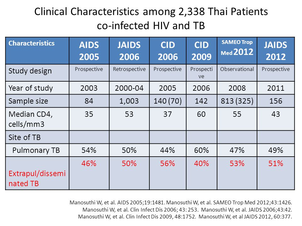 Clinical Characteristics among 2,338 Thai Patients co-infected HIV and TB