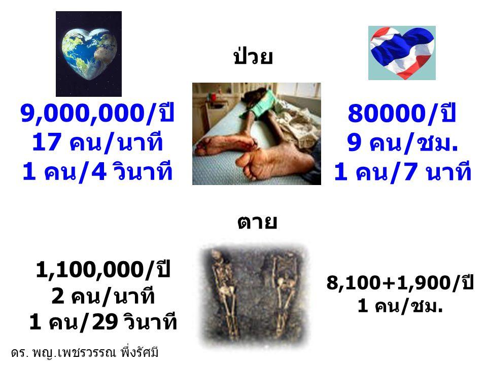 9,000,000/ปี 17 คน/นาที 1 คน/4 วินาที 80000/ปี 9 คน/ชม. 1 คน/7 นาที