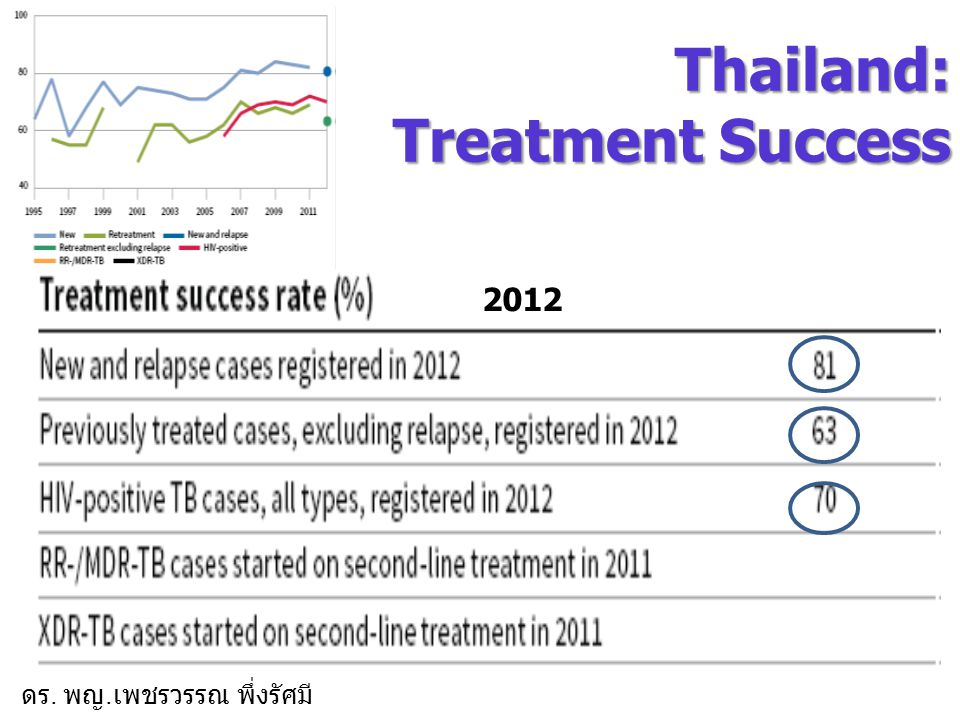 Thailand: Treatment Success