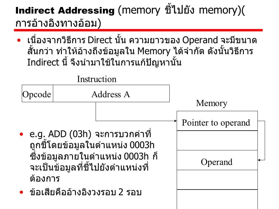 Indirect Addressing (memory ชี้ไปยัง memory)(การอ้างอิงทางอ้อม)