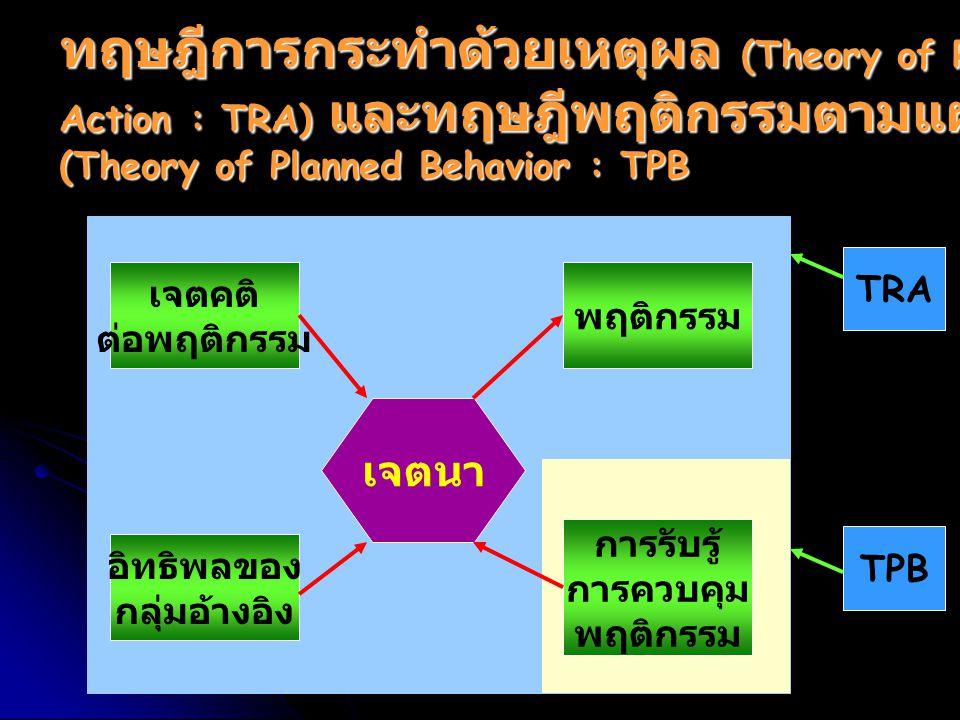 ทฤษฎีการกระทำด้วยเหตุผล (Theory of Reasoned