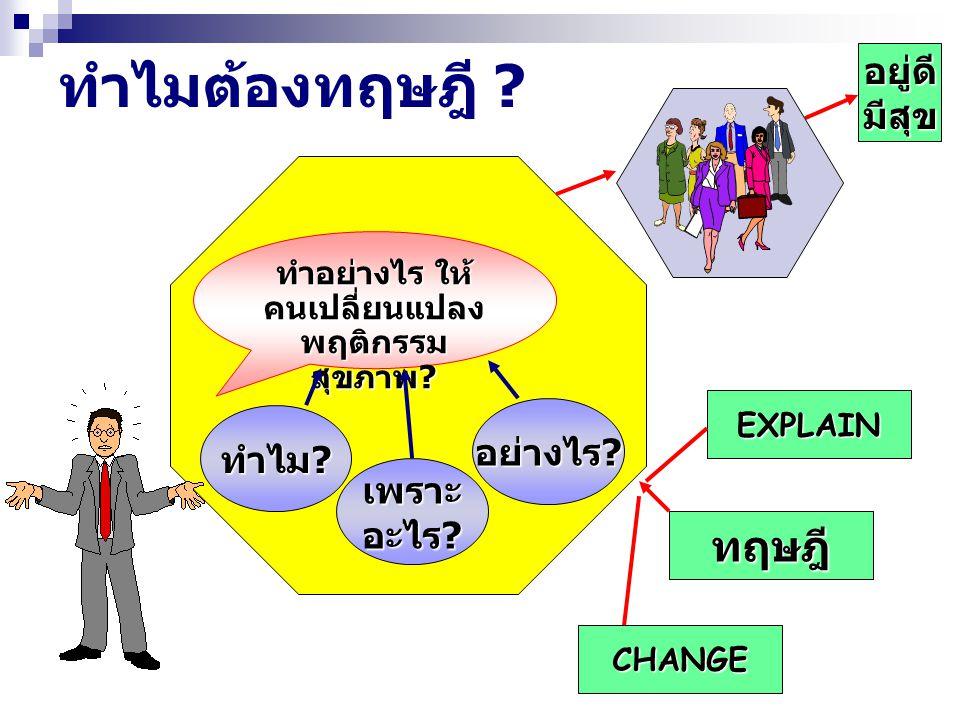 ทำอย่างไร ให้คนเปลี่ยนแปลง