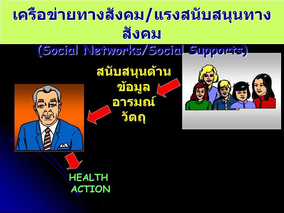 เครือข่ายทางสังคม/แรงสนับสนุนทางสังคม
