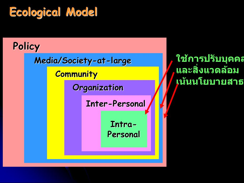 Ecological Model Policy ใช้การปรับบุคคล และสิ่งแวดล้อม