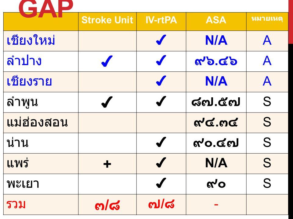 GAP + ๓/๘ เชียงใหม่ ✔ N/A A ลำปาง ๙๖.๔๖ เชียงราย ลำพูน ๘๗.๕๗ S