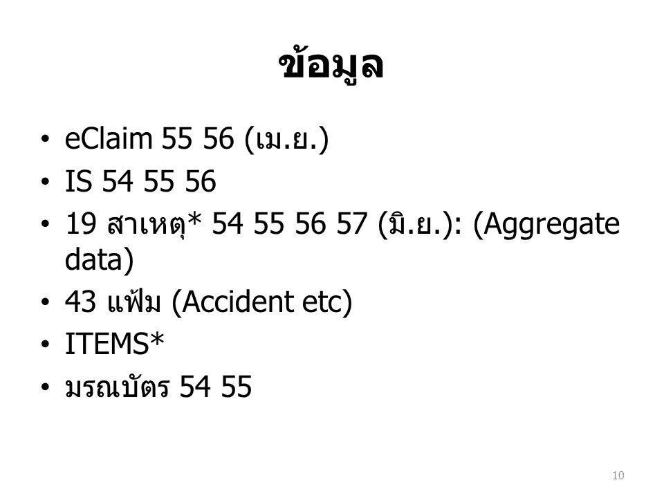 ข้อมูล eClaim 55 56 (เม.ย.) IS 54 55 56. 19 สาเหตุ* 54 55 56 57 (มิ.ย.): (Aggregate data) 43 แฟ้ม (Accident etc)