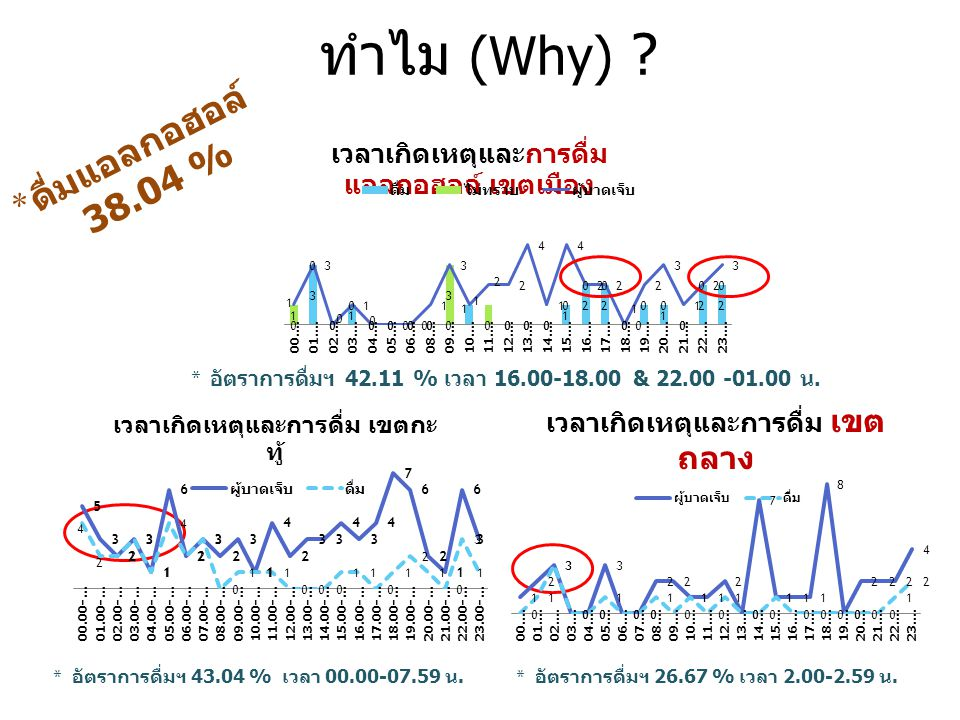 ทำไม (Why) ดื่มแอลกอฮอล์ 38.04 %