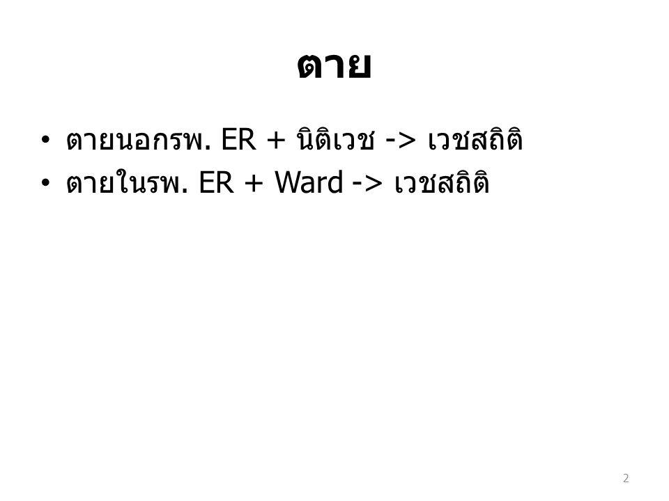 ตาย ตายนอกรพ. ER + นิติเวช -> เวชสถิติ