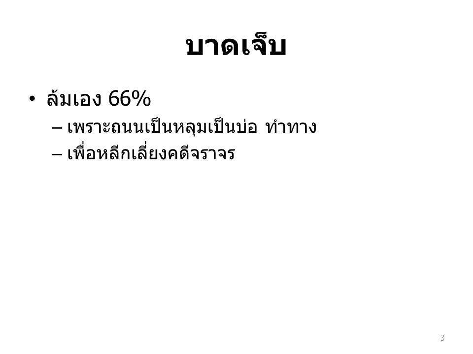 บาดเจ็บ ล้มเอง 66% เพราะถนนเป็นหลุมเป็นบ่อ ทำทาง
