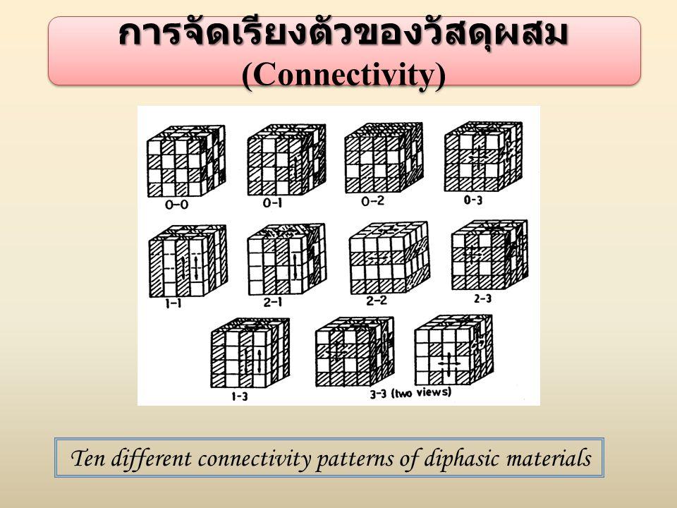 การจัดเรียงตัวของวัสดุผสม (Connectivity)