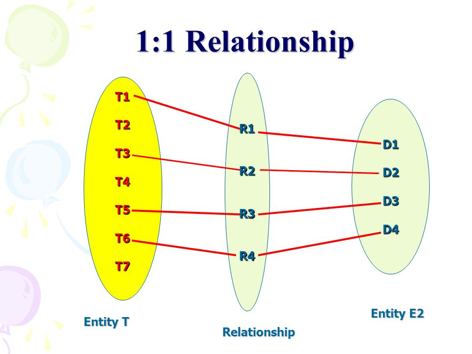 1:1 Relationship R1 R2 R3 R4 T1 T2 T3 T4 T5 T6 T7 D1 D2 D3 D4