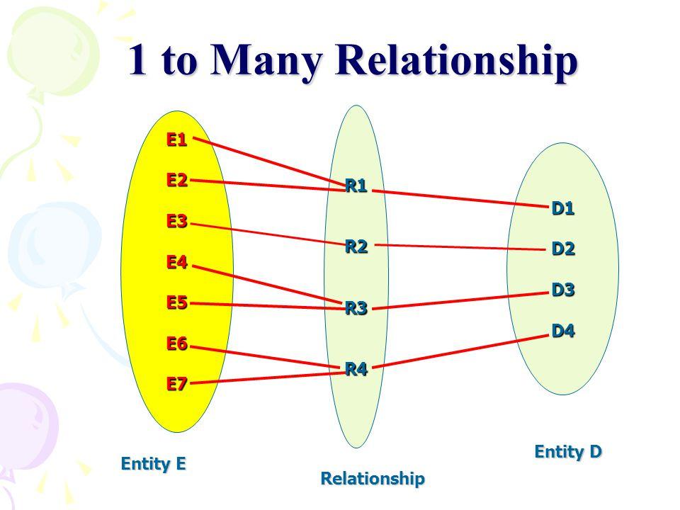 1 to Many Relationship R1 R2 R3 R4 E1 E2 E3 E4 E5 E6 E7 D1 D2 D3 D4