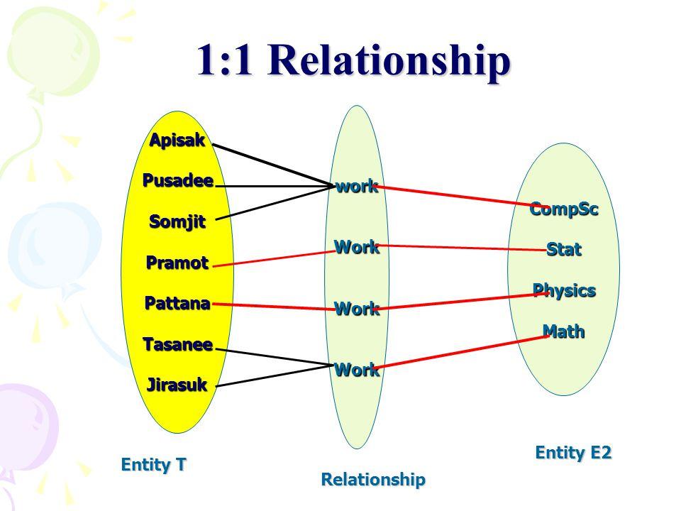 1:1 Relationship work Work Apisak Pusadee Somjit Pramot Pattana