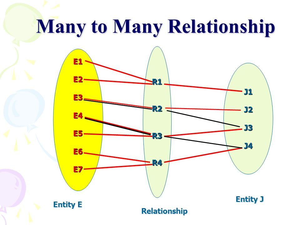 Many to Many Relationship