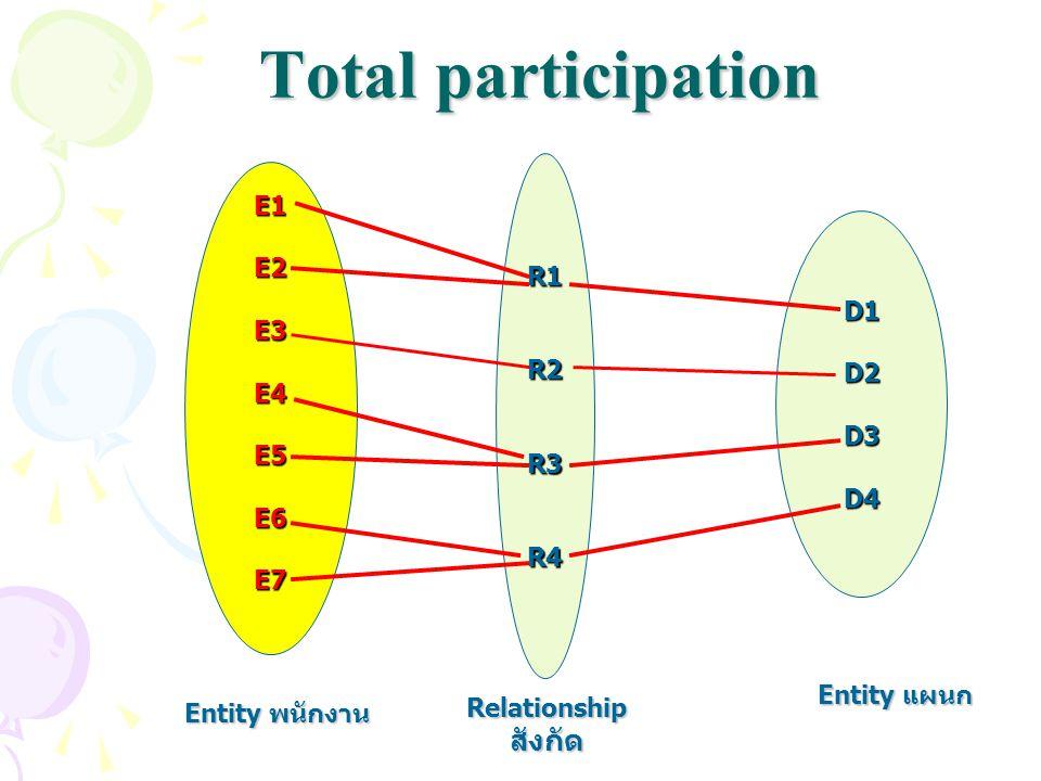 Total participation สังกัด R1 R2 R3 R4 E1 E2 E3 E4 E5 E6 E7 D1 D2 D3