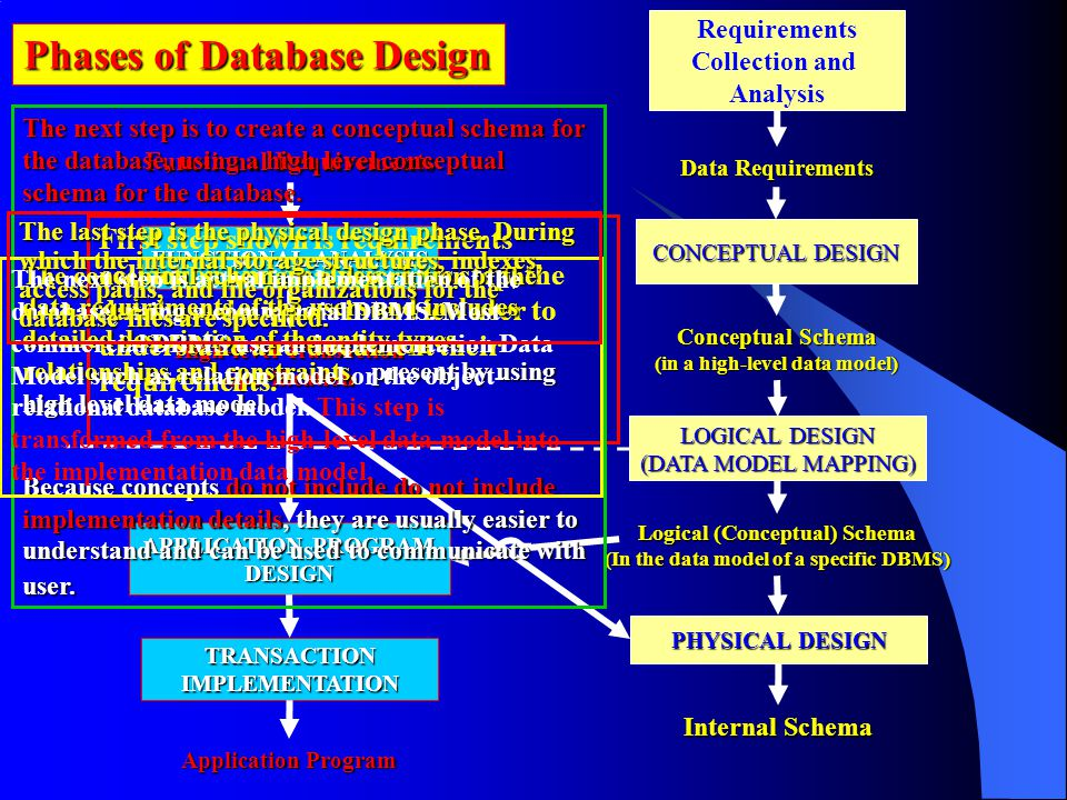 Phases of Database Design