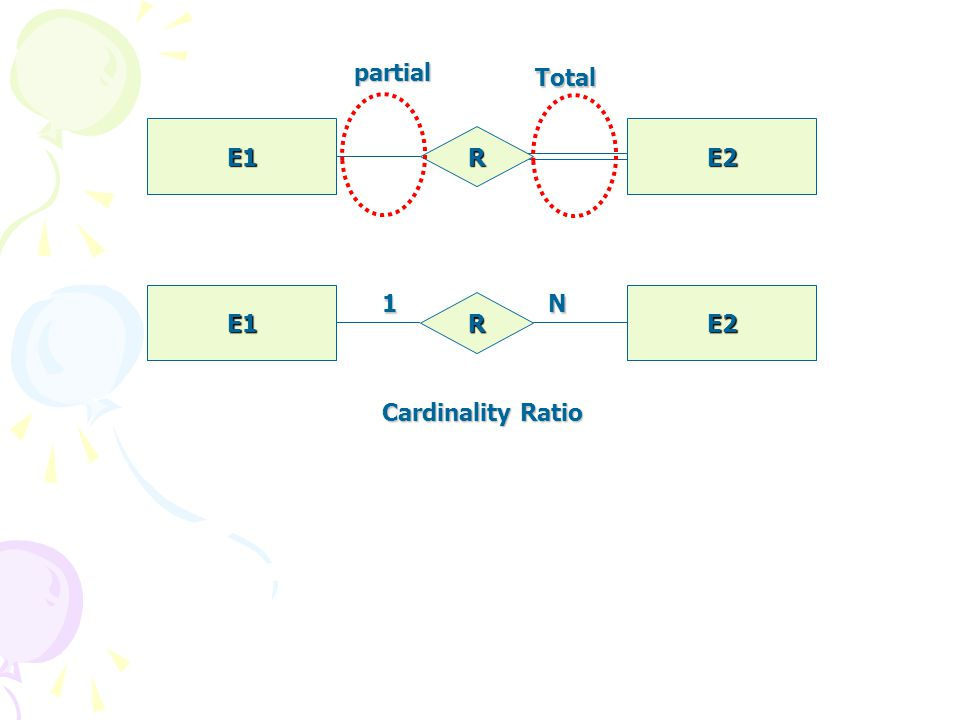 partial Total E1 E2 R E1 E2 R 1 N Cardinality Ratio