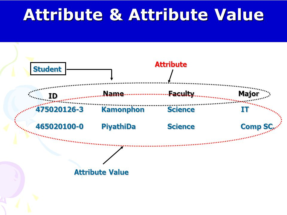 Attribute & Attribute Value