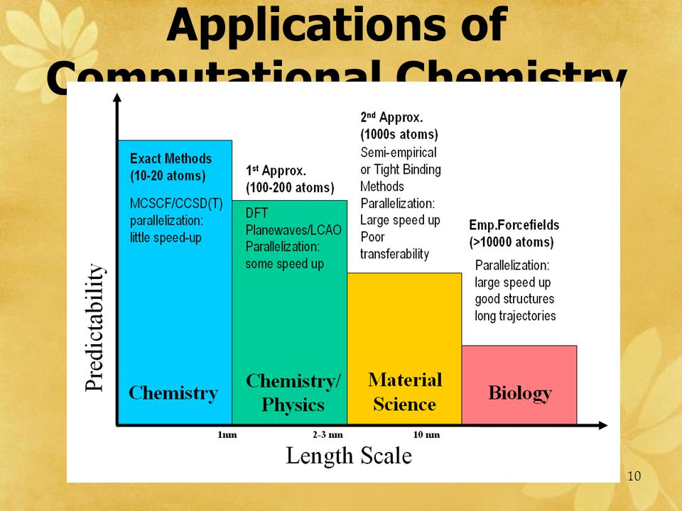Applications of Computational Chemistry