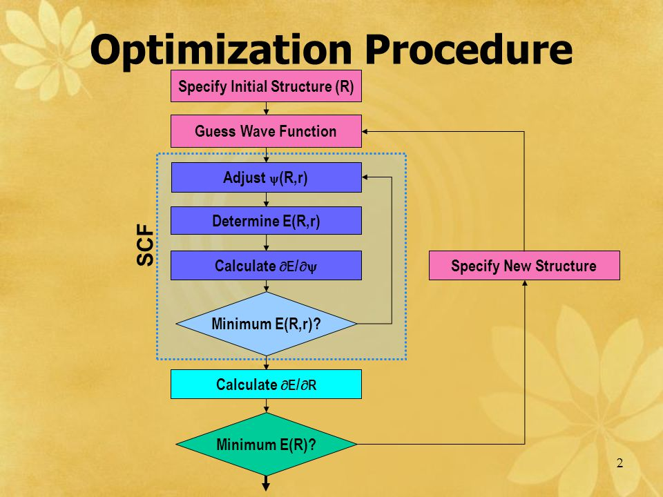 Optimization Procedure