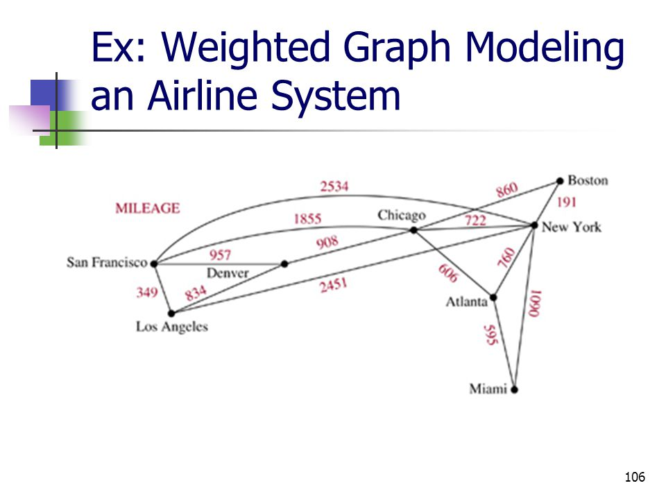 Ex: Weighted Graph Modeling an Airline System