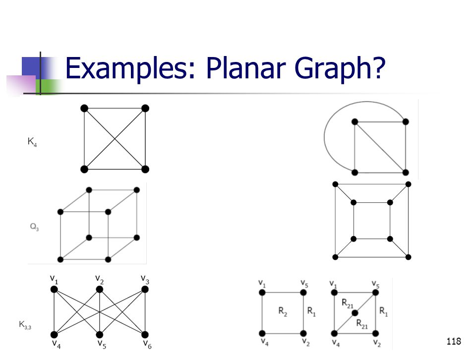 Examples: Planar Graph