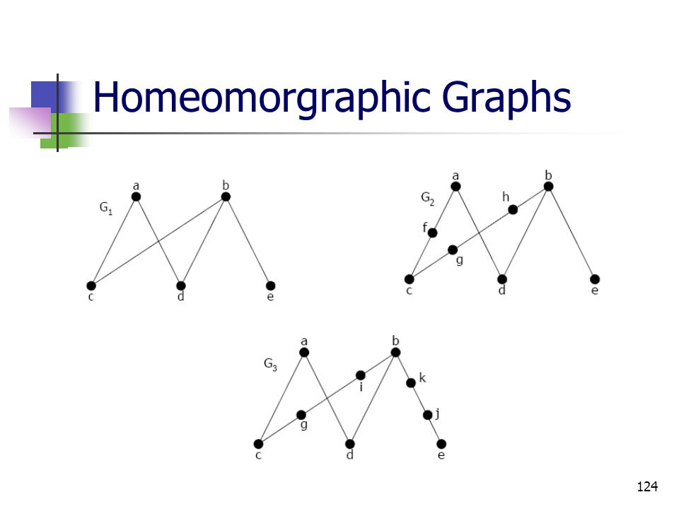 Homeomorgraphic Graphs