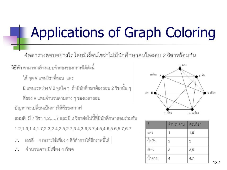 Applications of Graph Coloring