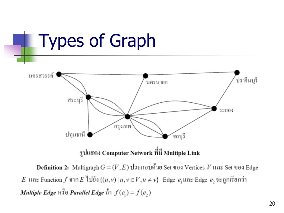 Types of Graph