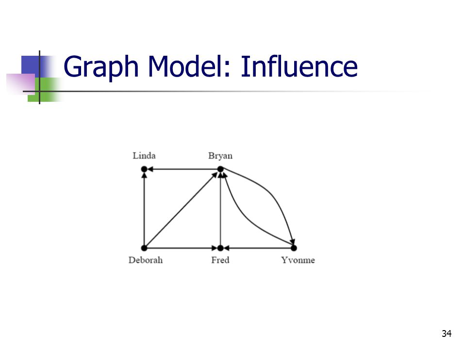 Graph Model: Influence