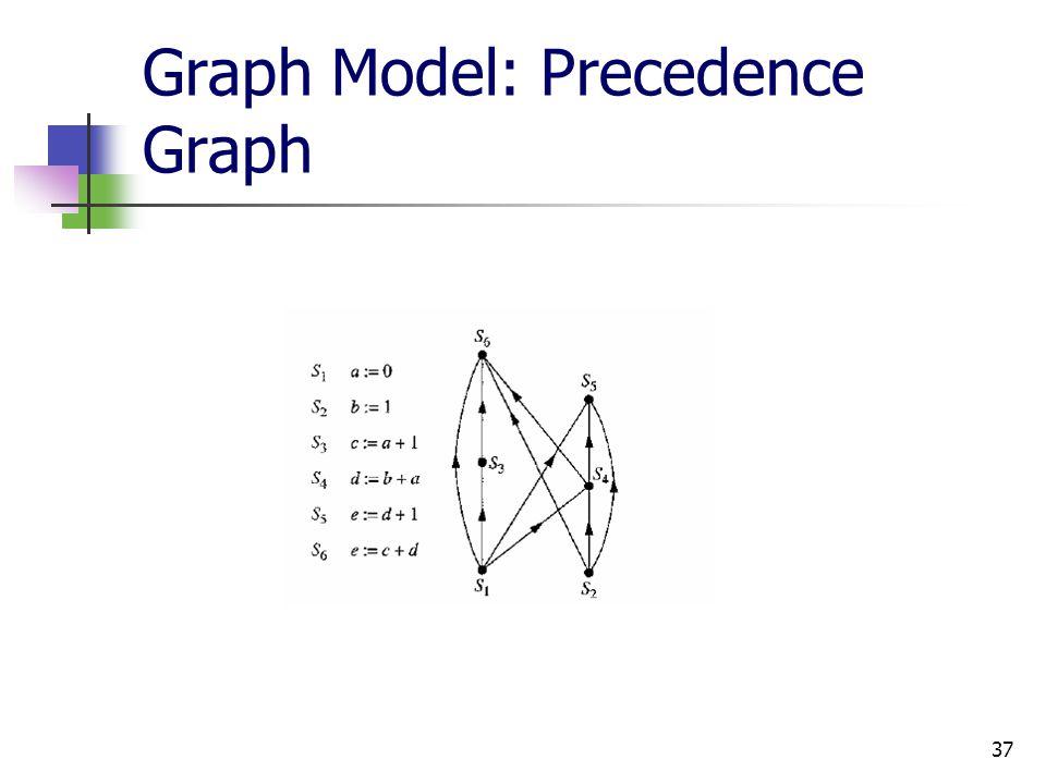 Graph Model: Precedence Graph