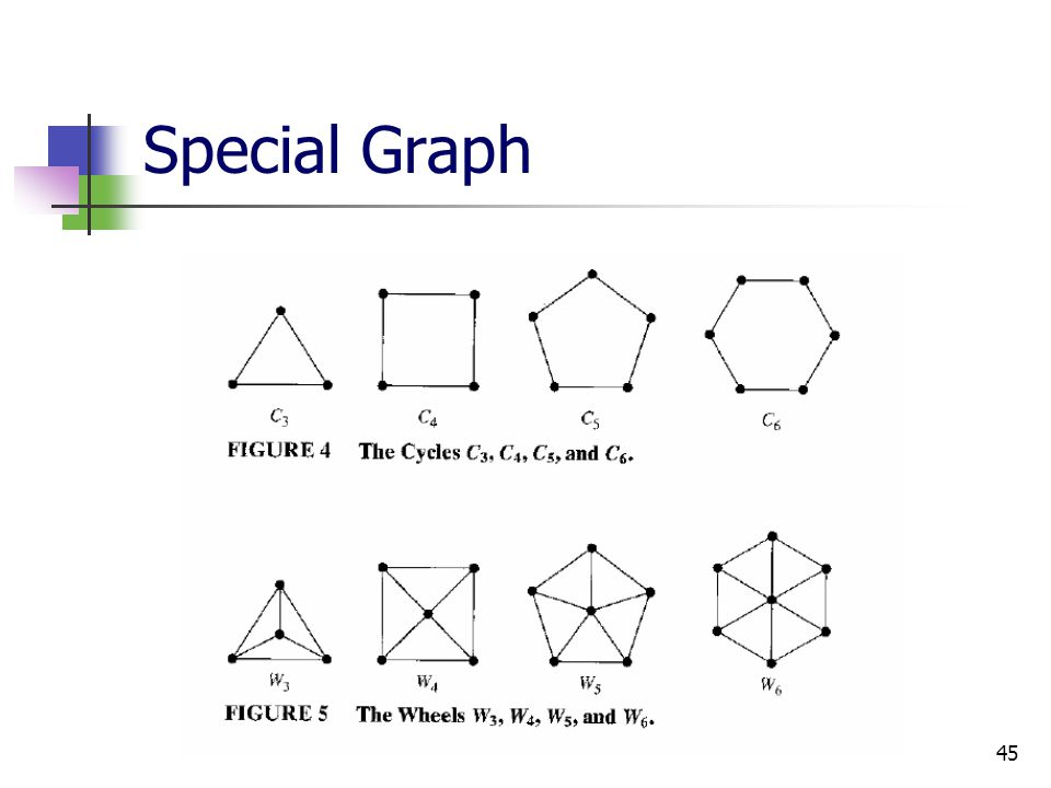 Special Graph