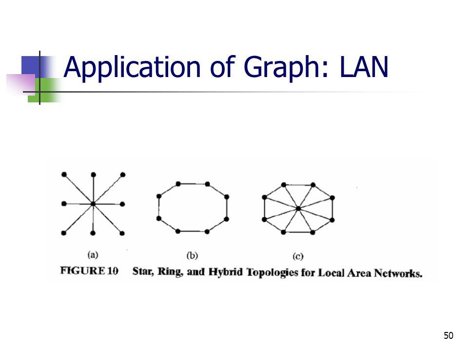 Application of Graph: LAN
