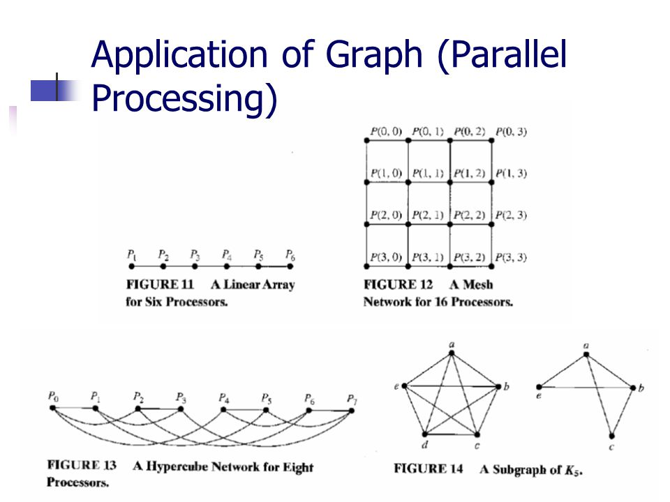 Application of Graph (Parallel Processing)