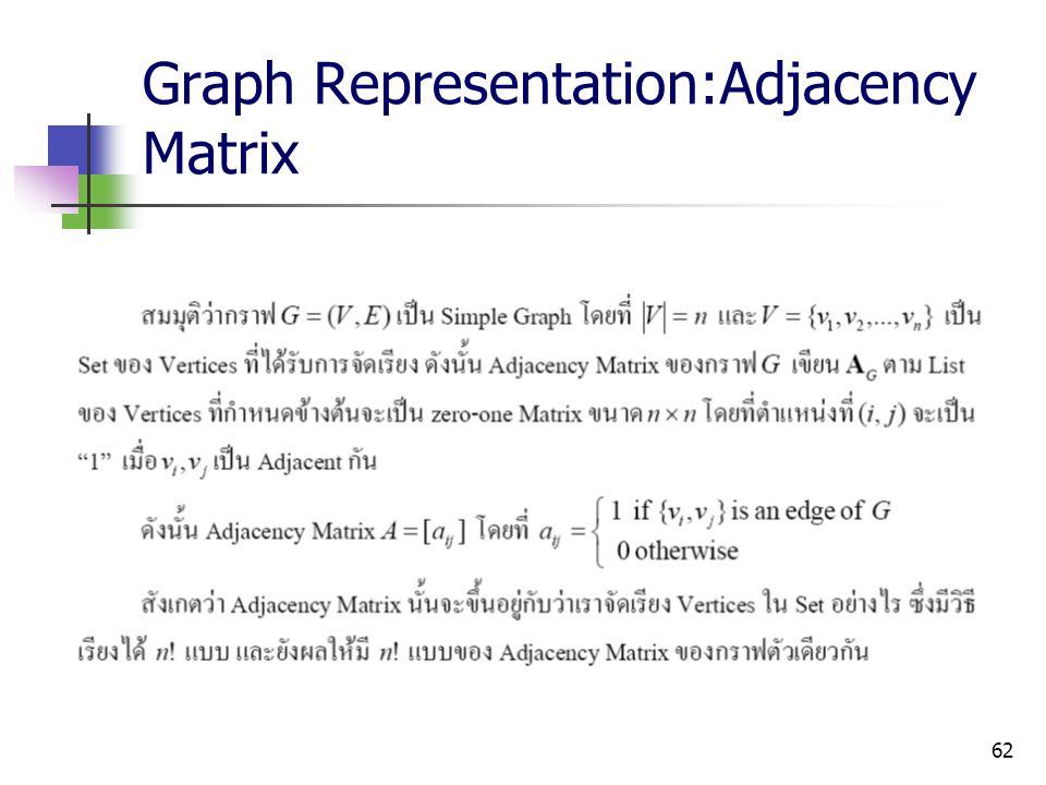 Graph Representation:Adjacency Matrix
