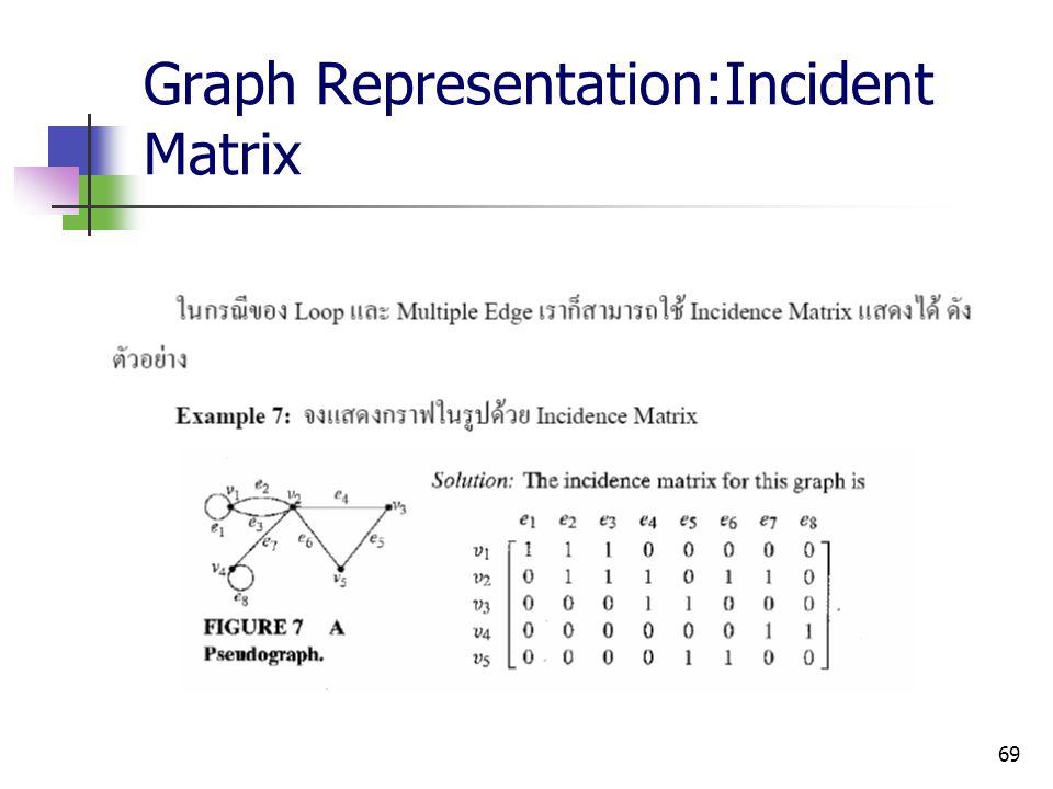 Graph Representation:Incident Matrix