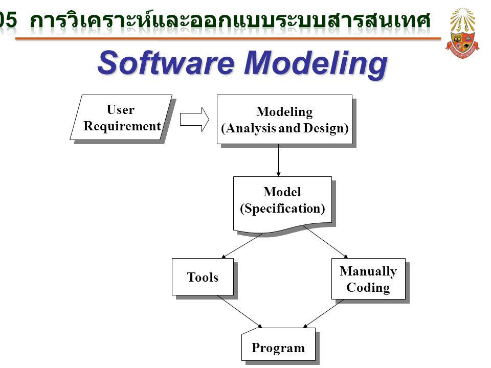 Software Modeling BC305 การวิเคราะห์และออกแบบระบบสารสนเทศ
